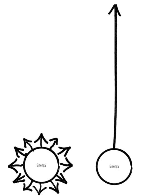 A diagram from the book about focusing our energy in one direction